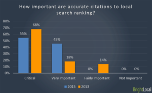 Importance-of-Local-SEO-Ranking